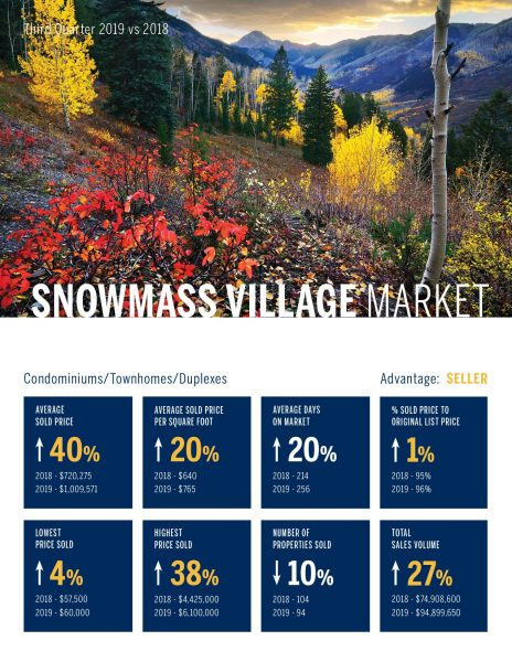 Snowmass Village Condomininiums, Townhomes, Duplexes, Real Estate Market 3rd Quarter, 2019