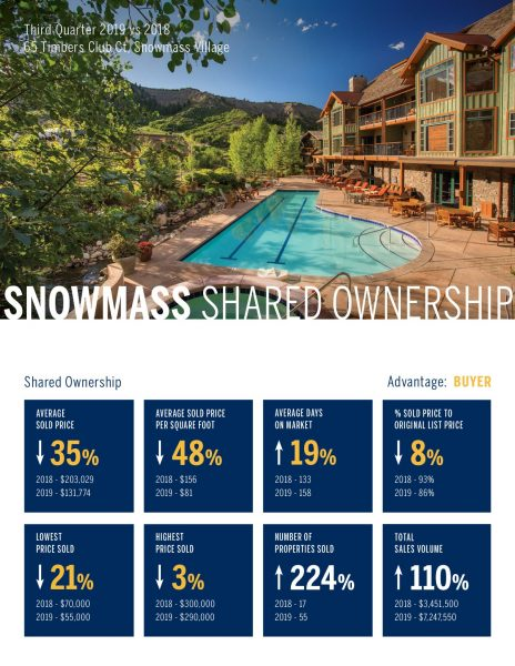 Snowmass Shared Ownership Real Estate Market 3rd Quarter, 2019