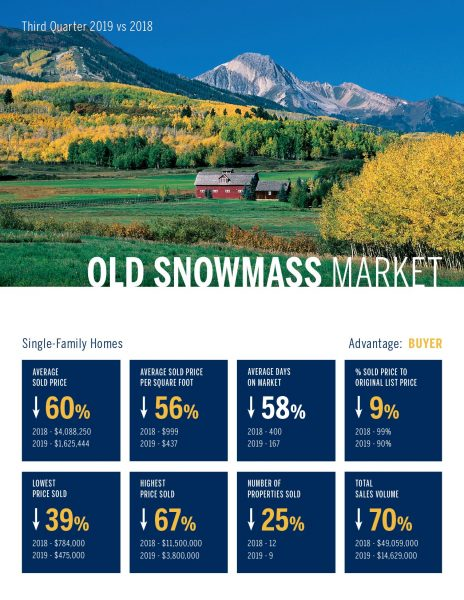 Old Snowmass Single Family Home Real Estate Market 3rd Quarter, 2019