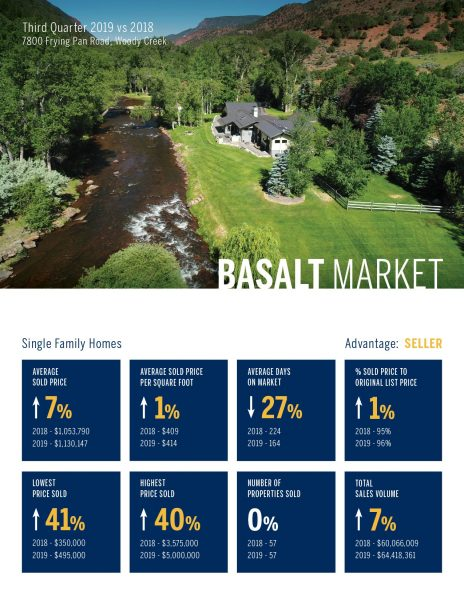 Basalt Single Family Home Real Estate Market 3rd Quarter, 2019