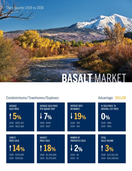 Basalt Condomininiums, Townhomes, Duplexes, Real Estate Market 3rd Quarter, 2019