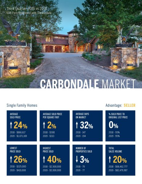 Carbondale Single Family Home Real Estate Market 3rd Quarter, 2019