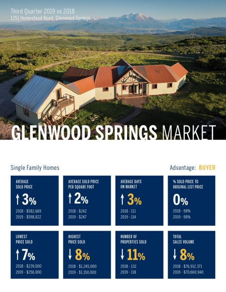 Glenwood Springs Single Family Home Real Estate Market 3rd Quarter, 2019