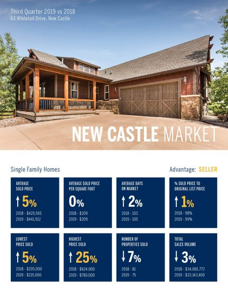New Castle Single Family Home Real Estate Market 3rd Quarter, 2019