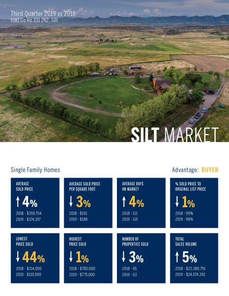 Silt Single Family Home Real Estate Market 3rd Quarter, 2019