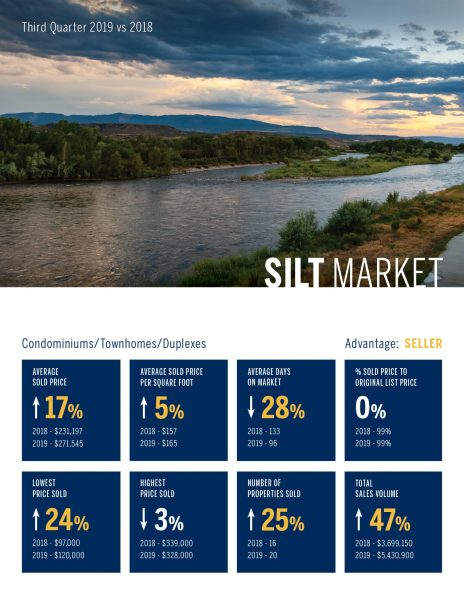 Silt Condomininiums, Townhomes, Duplexes, Real Estate Market 3rd Quarter, 2019