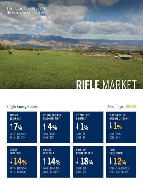 Rifle Single Family Home Real Estate Market 3rd Quarter, 2019