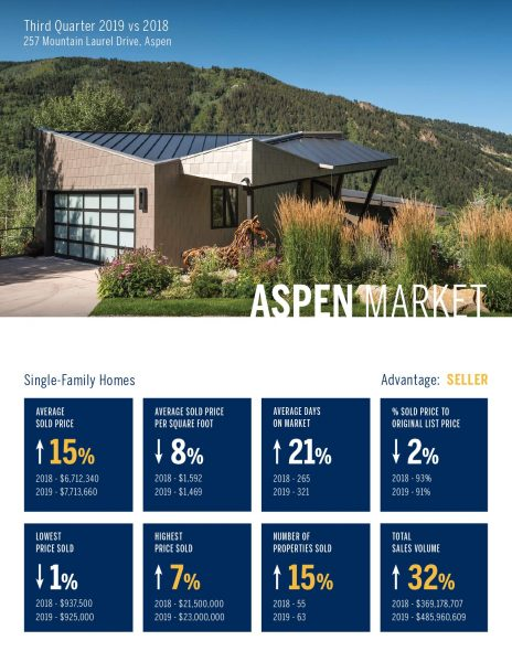 Aspen Single Family Home Real Estate Market 3rd Quarter, 2019