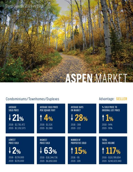 Aspen Condomininiums, Townhomes, Duplexes, Real Estate Market 3rd Quarter, 2019