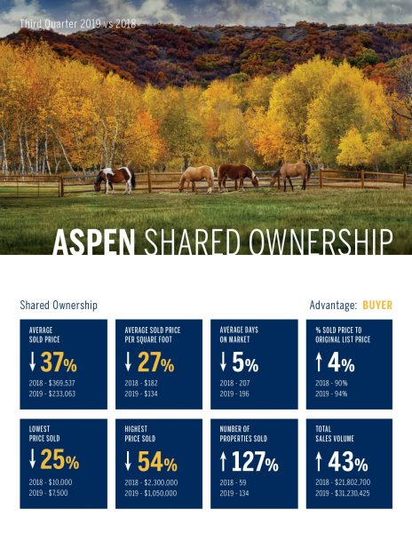 Aspen Shared Ownership Real Estate Market 3rd Quarter, 2019