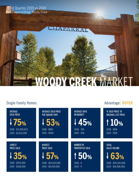 Woody Creek Single Family Home Real Estate Market 3rd Quarter, 2019